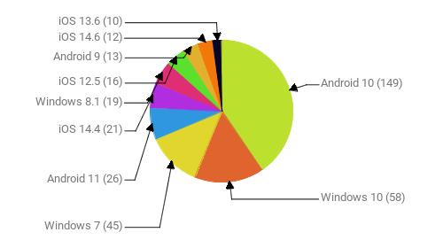 Операционные системы:  Android 10 - 149 Windows 10 - 58 Windows 7 - 45 Android 11 - 26 iOS 14.4 - 21 Windows 8.1 - 19 iOS 12.5 - 16 Android 9 - 13 iOS 14.6 - 12 iOS 13.6 - 10