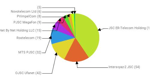 Провайдеры:  JSC ER-Telecom Holding - 128 Intersvyaz-2 JSC - 54 OJSC Ufanet - 42 MTS PJSC - 32 Rostelecom - 19 Net By Net Holding LLC - 15 PJSC MegaFon - 9 PVimpelCom - 8 Novotelecom Ltd - 6  - 5