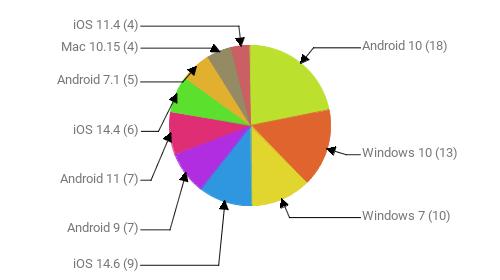 Операционные системы:  Android 10 - 18 Windows 10 - 13 Windows 7 - 10 iOS 14.6 - 9 Android 9 - 7 Android 11 - 7 iOS 14.4 - 6 Android 7.1 - 5 Mac 10.15 - 4 iOS 11.4 - 4