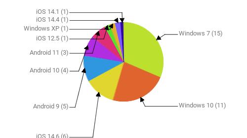 Операционные системы:  Windows 7 - 15 Windows 10 - 11 iOS 14.6 - 6 Android 9 - 5 Android 10 - 4 Android 11 - 3 iOS 12.5 - 1 Windows XP - 1 iOS 14.4 - 1 iOS 14.1 - 1