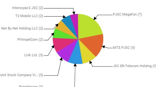 Провайдеры:  PJSC MegaFon - 7 MTS PJSC - 5 JSC ER-Telecom Holding - 3 Rostelecom - 3 Public Joint Stock Company Vimpel-Communications - 3 Link Ltd. - 3 PVimpelCom - 2 Net By Net Holding LLC - 2 T2 Mobile LLC - 2 Intersvyaz-2 JSC - 2