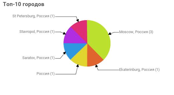 Топ-10 городов:  Moscow, Россия - 3 Ekaterinburg, Россия - 1 Россия - 1 Saratov, Россия - 1 Stavropol, Россия - 1 St Petersburg, Россия - 1