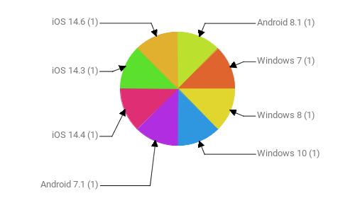 Операционные системы:  Android 8.1 - 1 Windows 7 - 1 Windows 8 - 1 Windows 10 - 1 Android 7.1 - 1 iOS 14.4 - 1 iOS 14.3 - 1 iOS 14.6 - 1