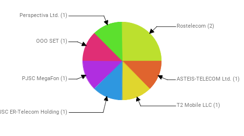 Провайдеры:  Rostelecom - 2 ASTEIS-TELECOM Ltd. - 1 T2 Mobile LLC - 1 JSC ER-Telecom Holding - 1 PJSC MegaFon - 1 OOO SET - 1 Perspectiva Ltd. - 1