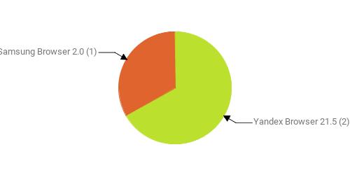 Браузеры, замеченные в скликивании:  Yandex Browser 21.5 - 2 Samsung Browser 2.0 - 1