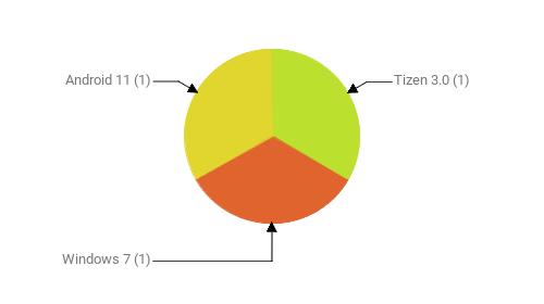 Операционные системы:  Tizen 3.0 - 1 Windows 7 - 1 Android 11 - 1