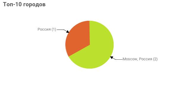 Топ-10 городов:  Moscow, Россия - 2 Россия - 1