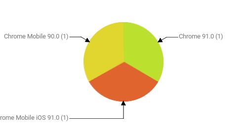 Браузеры, замеченные в скликивании:  Chrome 91.0 - 1 Chrome Mobile iOS 91.0 - 1 Chrome Mobile 90.0 - 1