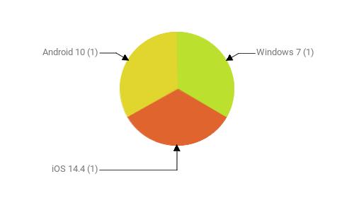 Операционные системы:  Windows 7 - 1 iOS 14.4 - 1 Android 10 - 1