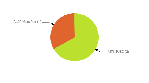 Провайдеры:  MTS PJSC - 2 PJSC MegaFon - 1