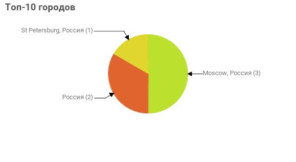 Топ-10 городов:  Moscow, Россия - 3 Россия - 2 St Petersburg, Россия - 1