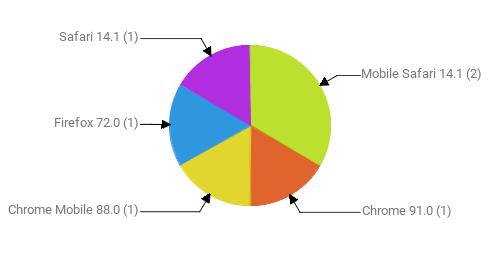 Браузеры, замеченные в скликивании:  Mobile Safari 14.1 - 2 Chrome 91.0 - 1 Chrome Mobile 88.0 - 1 Firefox 72.0 - 1 Safari 14.1 - 1