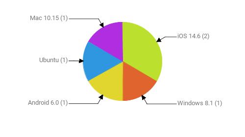 Операционные системы:  iOS 14.6 - 2 Windows 8.1 - 1 Android 6.0 - 1 Ubuntu - 1 Mac 10.15 - 1