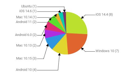 Операционные системы:  iOS 14.4 - 8 Windows 10 - 7 Android 10 - 4 Mac 10.15 - 3 Mac 10.13 - 2 Android 6.0 - 2 Android 11 - 2 Mac 10.14 - 1 iOS 14.6 - 1 Ubuntu - 1