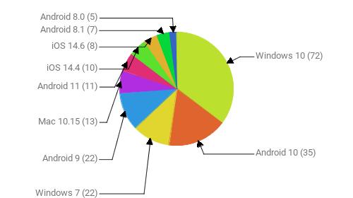 Операционные системы:  Windows 10 - 72 Android 10 - 35 Windows 7 - 22 Android 9 - 22 Mac 10.15 - 13 Android 11 - 11 iOS 14.4 - 10 iOS 14.6 - 8 Android 8.1 - 7 Android 8.0 - 5