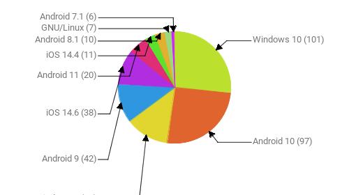 Операционные системы:  Windows 10 - 101 Android 10 - 97 Windows 7 - 47 Android 9 - 42 iOS 14.6 - 38 Android 11 - 20 iOS 14.4 - 11 Android 8.1 - 10 GNU/Linux - 7 Android 7.1 - 6