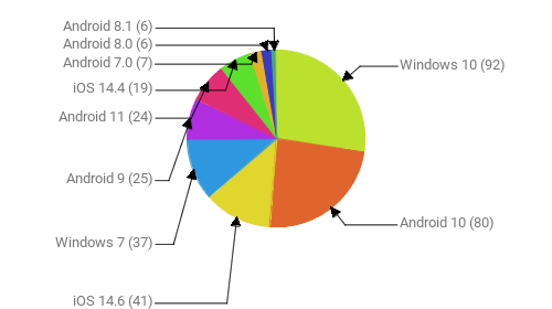 Операционные системы:  Windows 10 - 92 Android 10 - 80 iOS 14.6 - 41 Windows 7 - 37 Android 9 - 25 Android 11 - 24 iOS 14.4 - 19 Android 7.0 - 7 Android 8.0 - 6 Android 8.1 - 6