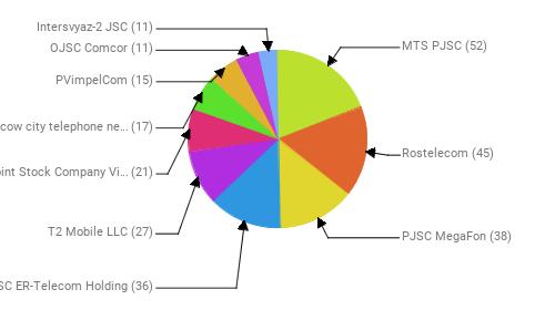 Провайдеры:  MTS PJSC - 52 Rostelecom - 45 PJSC MegaFon - 38 JSC ER-Telecom Holding - 36 T2 Mobile LLC - 27 Public Joint Stock Company Vimpel-Communications - 21 PJSC Moscow city telephone network - 17 PVimpelCom - 15 OJSC Comcor - 11 Intersvyaz-2 JSC - 11