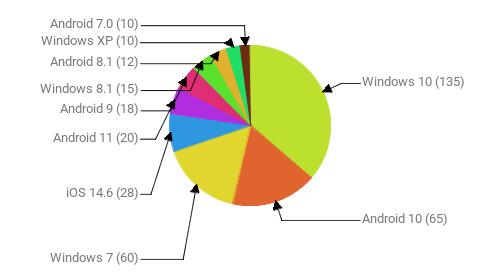Операционные системы:  Windows 10 - 135 Android 10 - 65 Windows 7 - 60 iOS 14.6 - 28 Android 11 - 20 Android 9 - 18 Windows 8.1 - 15 Android 8.1 - 12 Windows XP - 10 Android 7.0 - 10