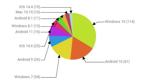 Операционные системы:  Windows 10 - 114 Android 10 - 61 Windows 7 - 54 Android 9 - 26 iOS 14.6 - 25 Android 11 - 16 Windows 8.1 - 13 Android 8.1 - 11 Mac 10.15 - 10 iOS 14.4 - 10