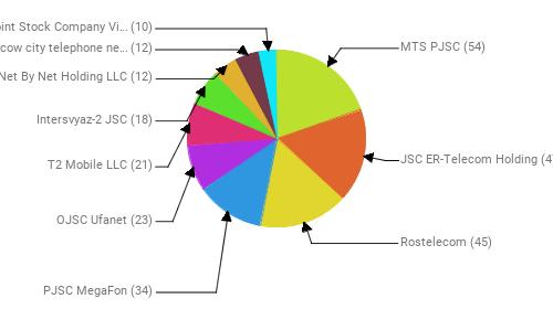 Провайдеры:  MTS PJSC - 54 JSC ER-Telecom Holding - 47 Rostelecom - 45 PJSC MegaFon - 34 OJSC Ufanet - 23 T2 Mobile LLC - 21 Intersvyaz-2 JSC - 18 Net By Net Holding LLC - 12 PJSC Moscow city telephone network - 12 Public Joint Stock Company Vimpel-Communications - 10