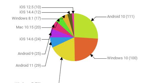 Операционные системы:  Android 10 - 111 Windows 10 - 100 Windows 7 - 78 Android 11 - 29 Android 9 - 25 iOS 14.6 - 24 Mac 10.15 - 20 Windows 8.1 - 17 iOS 14.4 - 12 iOS 12.5 - 10