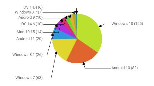 Операционные системы:  Windows 10 - 125 Android 10 - 82 Windows 7 - 63 Windows 8.1 - 26 Android 11 - 20 Mac 10.15 - 14 iOS 14.6 - 10 Android 9 - 10 Windows XP - 7 iOS 14.4 - 6