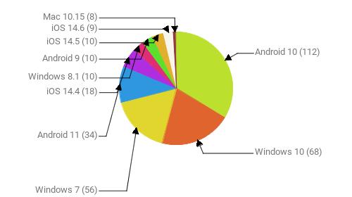 Операционные системы:  Android 10 - 112 Windows 10 - 68 Windows 7 - 56 Android 11 - 34 iOS 14.4 - 18 Windows 8.1 - 10 Android 9 - 10 iOS 14.5 - 10 iOS 14.6 - 9 Mac 10.15 - 8