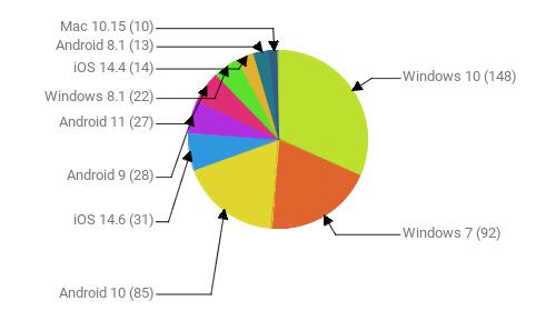 Операционные системы:  Windows 10 - 148 Windows 7 - 92 Android 10 - 85 iOS 14.6 - 31 Android 9 - 28 Android 11 - 27 Windows 8.1 - 22 iOS 14.4 - 14 Android 8.1 - 13 Mac 10.15 - 10