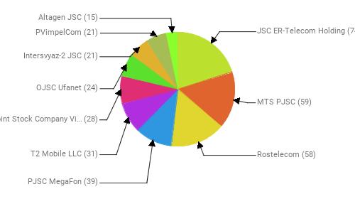 Провайдеры:  JSC ER-Telecom Holding - 74 MTS PJSC - 59 Rostelecom - 58 PJSC MegaFon - 39 T2 Mobile LLC - 31 Public Joint Stock Company Vimpel-Communications - 28 OJSC Ufanet - 24 Intersvyaz-2 JSC - 21 PVimpelCom - 21 Altagen JSC - 15