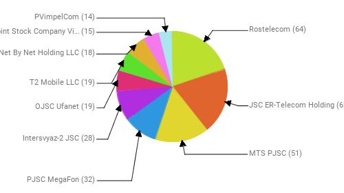 Провайдеры:  Rostelecom - 64 JSC ER-Telecom Holding - 62 MTS PJSC - 51 PJSC MegaFon - 32 Intersvyaz-2 JSC - 28 OJSC Ufanet - 19 T2 Mobile LLC - 19 Net By Net Holding LLC - 18 Public Joint Stock Company Vimpel-Communications - 15 PVimpelCom - 14