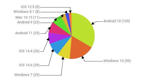 Операционные системы:  Android 10 - 109 Windows 10 - 59 Windows 7 - 29 iOS 14.6 - 29 iOS 14.4 - 26 Android 11 - 25 Android 9 - 23 Mac 10.15 - 11 Windows 8.1 - 8 iOS 12.5 - 8