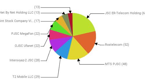 Провайдеры:  JSC ER-Telecom Holding - 66 Rostelecom - 52 MTS PJSC - 48 T2 Mobile LLC - 29 Intersvyaz-2 JSC - 28 OJSC Ufanet - 22 PJSC MegaFon - 22 Public Joint Stock Company Vimpel-Communications - 17 Net By Net Holding LLC - 13  - 13