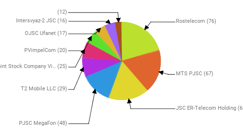 Провайдеры:  Rostelecom - 76 MTS PJSC - 67 JSC ER-Telecom Holding - 63 PJSC MegaFon - 48 T2 Mobile LLC - 29 Public Joint Stock Company Vimpel-Communications - 25 PVimpelCom - 20 OJSC Ufanet - 17 Intersvyaz-2 JSC - 16  - 12
