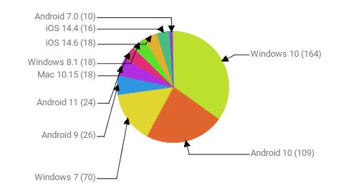 Операционные системы:  Windows 10 - 164 Android 10 - 109 Windows 7 - 70 Android 9 - 26 Android 11 - 24 Mac 10.15 - 18 Windows 8.1 - 18 iOS 14.6 - 18 iOS 14.4 - 16 Android 7.0 - 10
