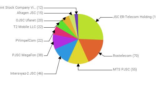 Провайдеры:  JSC ER-Telecom Holding - 103 Rostelecom - 70 MTS PJSC - 55 Intersvyaz-2 JSC - 46 PJSC MegaFon - 38 PVimpelCom - 22 T2 Mobile LLC - 22 OJSC Ufanet - 20 Altagen JSC - 15 Public Joint Stock Company Vimpel-Communications - 12