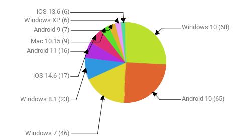 Операционные системы:  Windows 10 - 68 Android 10 - 65 Windows 7 - 46 Windows 8.1 - 23 iOS 14.6 - 17 Android 11 - 16 Mac 10.15 - 9 Android 9 - 7 Windows XP - 6 iOS 13.6 - 6