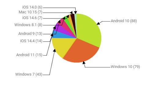 Операционные системы:  Android 10 - 88 Windows 10 - 79 Windows 7 - 43 Android 11 - 15 iOS 14.4 - 14 Android 9 - 13 Windows 8.1 - 8 iOS 14.6 - 7 Mac 10.15 - 7 iOS 14.0 - 6