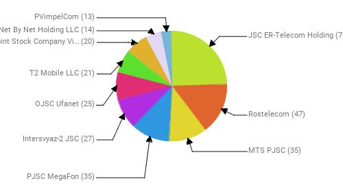 Провайдеры:  JSC ER-Telecom Holding - 76 Rostelecom - 47 MTS PJSC - 35 PJSC MegaFon - 35 Intersvyaz-2 JSC - 27 OJSC Ufanet - 25 T2 Mobile LLC - 21 Public Joint Stock Company Vimpel-Communications - 20 Net By Net Holding LLC - 14 PVimpelCom - 13