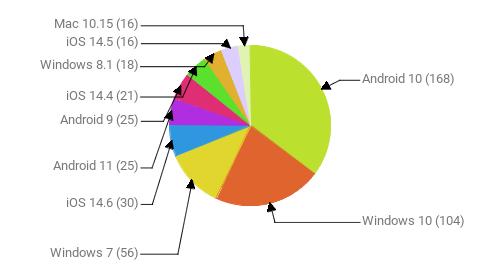 Операционные системы:  Android 10 - 168 Windows 10 - 104 Windows 7 - 56 iOS 14.6 - 30 Android 11 - 25 Android 9 - 25 iOS 14.4 - 21 Windows 8.1 - 18 iOS 14.5 - 16 Mac 10.15 - 16