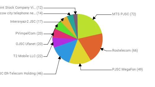 Провайдеры:  MTS PJSC - 72 Rostelecom - 66 PJSC MegaFon - 49 JSC ER-Telecom Holding - 46 T2 Mobile LLC - 22 OJSC Ufanet - 20 PVimpelCom - 20 Intersvyaz-2 JSC - 17 PJSC Moscow city telephone network - 14 Public Joint Stock Company Vimpel-Communications - 12