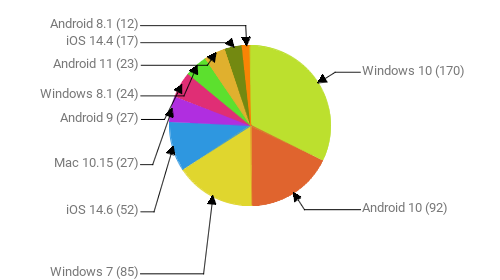 Операционные системы:  Windows 10 - 170 Android 10 - 92 Windows 7 - 85 iOS 14.6 - 52 Mac 10.15 - 27 Android 9 - 27 Windows 8.1 - 24 Android 11 - 23 iOS 14.4 - 17 Android 8.1 - 12