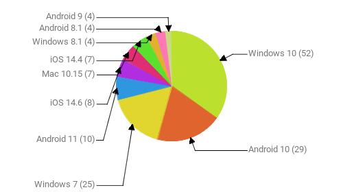 Операционные системы:  Windows 10 - 52 Android 10 - 29 Windows 7 - 25 Android 11 - 10 iOS 14.6 - 8 Mac 10.15 - 7 iOS 14.4 - 7 Windows 8.1 - 4 Android 8.1 - 4 Android 9 - 4