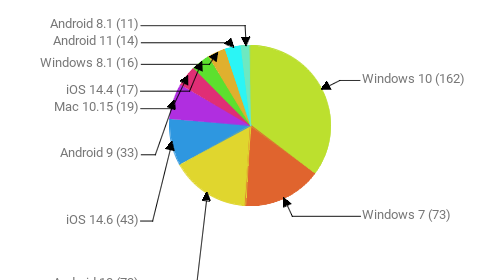 Операционные системы:  Windows 10 - 162 Windows 7 - 73 Android 10 - 73 iOS 14.6 - 43 Android 9 - 33 Mac 10.15 - 19 iOS 14.4 - 17 Windows 8.1 - 16 Android 11 - 14 Android 8.1 - 11