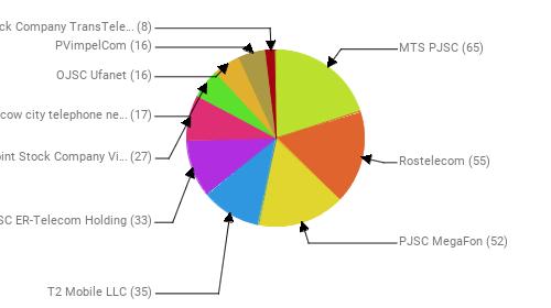 Провайдеры:  MTS PJSC - 65 Rostelecom - 55 PJSC MegaFon - 52 T2 Mobile LLC - 35 JSC ER-Telecom Holding - 33 Public Joint Stock Company Vimpel-Communications - 27 PJSC Moscow city telephone network - 17 OJSC Ufanet - 16 PVimpelCom - 16 Joint Stock Company TransTeleCom - 8