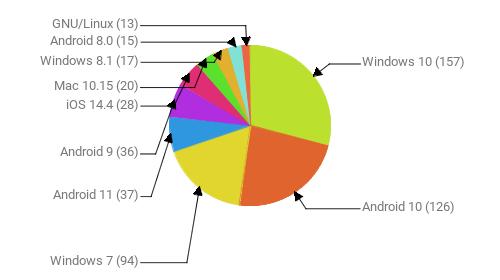 Операционные системы:  Windows 10 - 157 Android 10 - 126 Windows 7 - 94 Android 11 - 37 Android 9 - 36 iOS 14.4 - 28 Mac 10.15 - 20 Windows 8.1 - 17 Android 8.0 - 15 GNU/Linux - 13