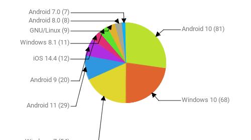 Операционные системы:  Android 10 - 81 Windows 10 - 68 Windows 7 - 54 Android 11 - 29 Android 9 - 20 iOS 14.4 - 12 Windows 8.1 - 11 GNU/Linux - 9 Android 8.0 - 8 Android 7.0 - 7