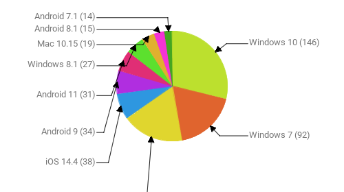 Операционные системы:  Windows 10 - 146 Windows 7 - 92 Android 10 - 91 iOS 14.4 - 38 Android 9 - 34 Android 11 - 31 Windows 8.1 - 27 Mac 10.15 - 19 Android 8.1 - 15 Android 7.1 - 14