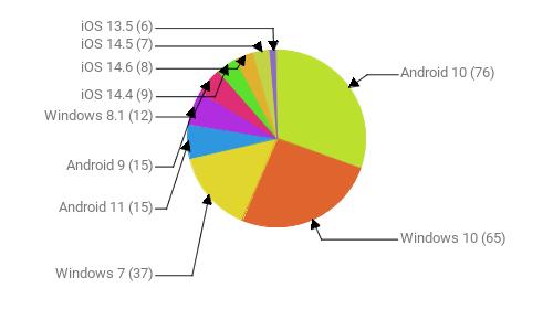 Операционные системы:  Android 10 - 76 Windows 10 - 65 Windows 7 - 37 Android 11 - 15 Android 9 - 15 Windows 8.1 - 12 iOS 14.4 - 9 iOS 14.6 - 8 iOS 14.5 - 7 iOS 13.5 - 6