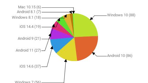 Операционные системы:  Windows 10 - 88 Android 10 - 86 Windows 7 - 56 iOS 14.6 - 37 Android 11 - 27 Android 9 - 21 iOS 14.4 - 19 Windows 8.1 - 18 Android 8.1 - 7 Mac 10.15 - 6